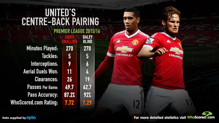 Smalling Blind stats