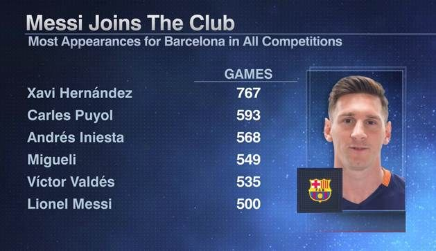 Messi 500 games