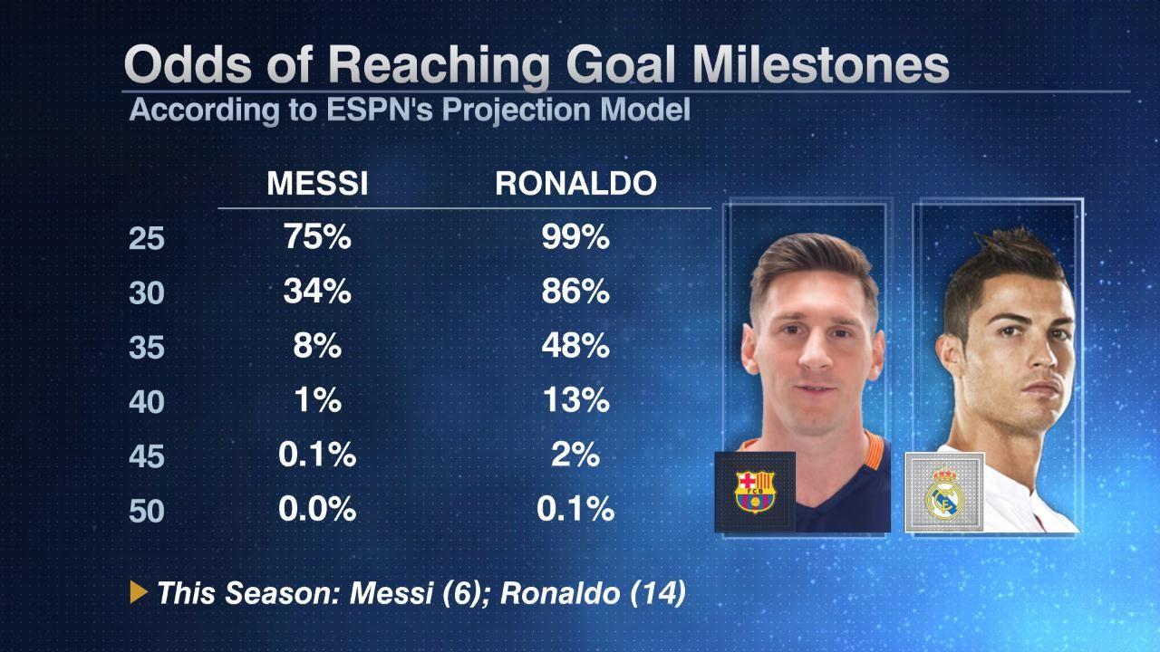 Messi Ronaldo milestones 20160101