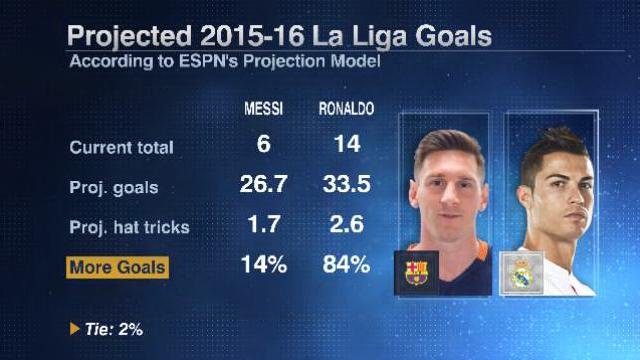 Messi Ronaldo milestones 20160107