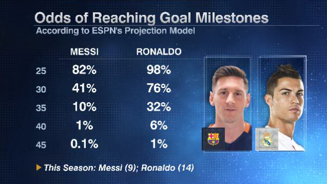 Messi Ronaldo milestones 20160115