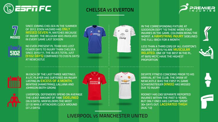 Premier League team news.