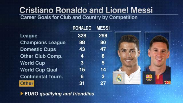 Messi Ronaldo 1000 goals