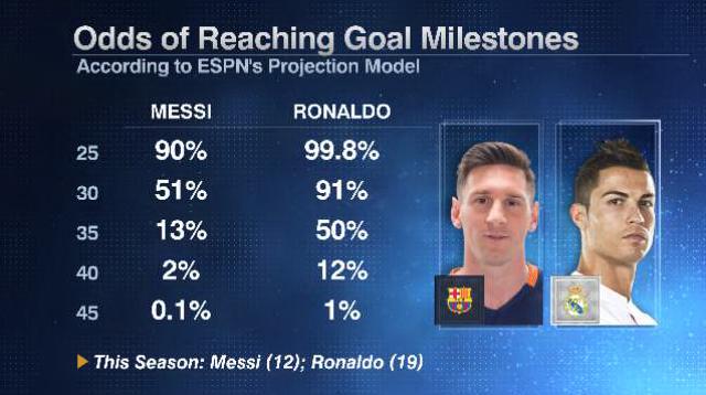 Messi Ronaldo milestones 20160205