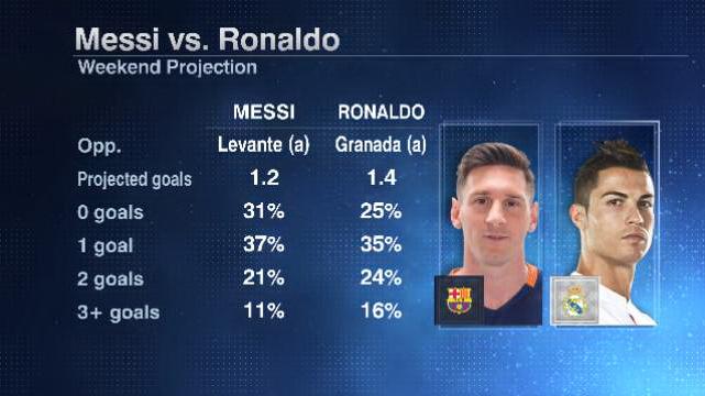 Messi Ronaldo weekend 20160205