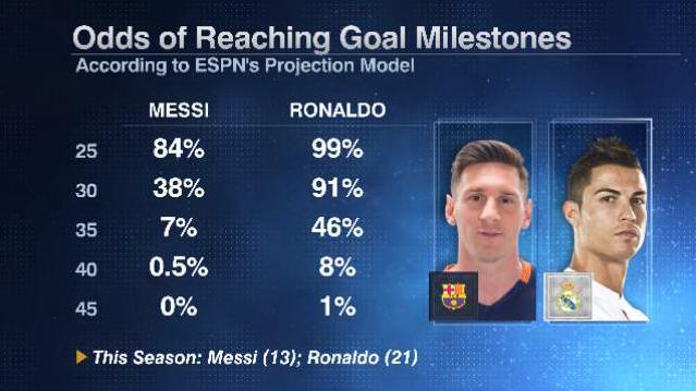 Messi Ronaldo milestones 20160216
