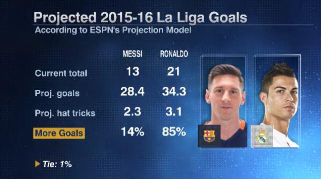 Messi Ronaldo season 20160216