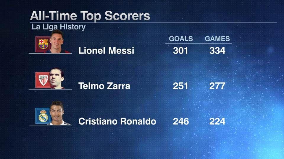 La Liga top scorers 20160217