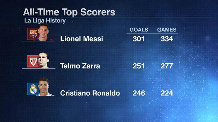 la liga goal scorers