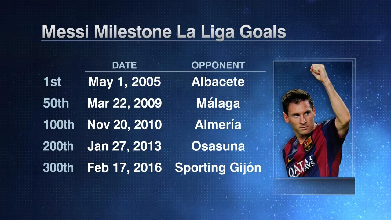 Messi 300 goals milestones