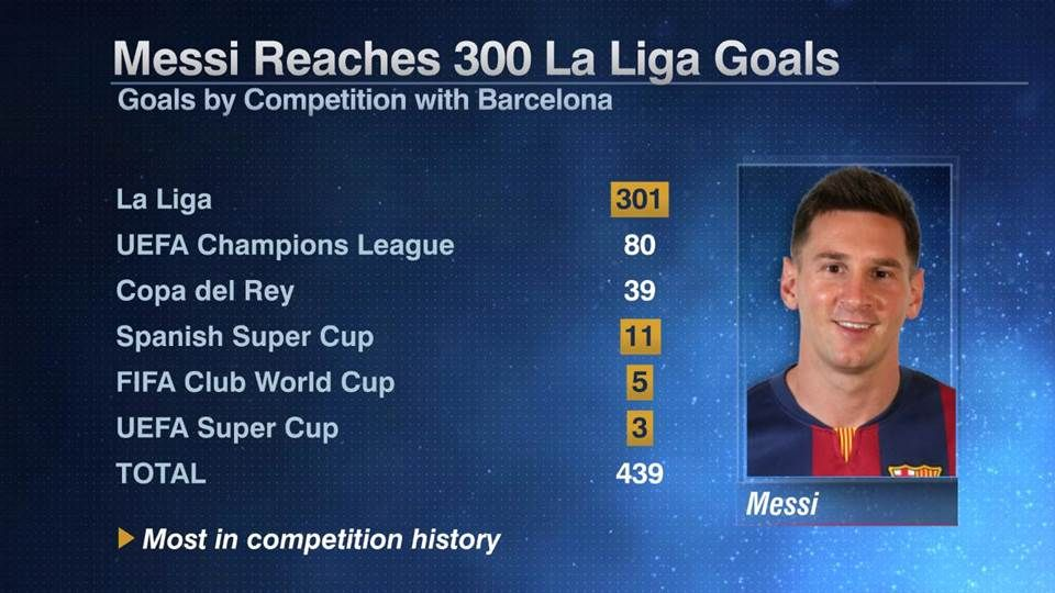 Messi goals by competition 20160217