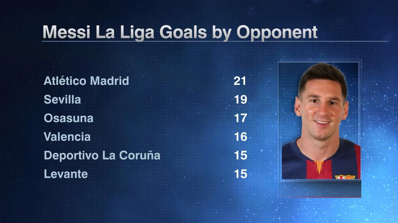 Messi league goals by opponent