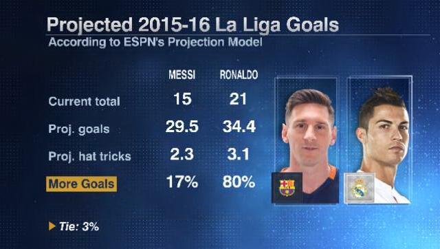 Messi Ronaldo season 20160219