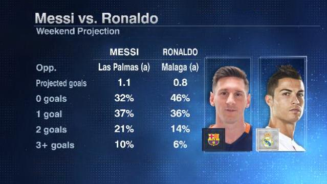 Messi Ronaldo weekend 20160219