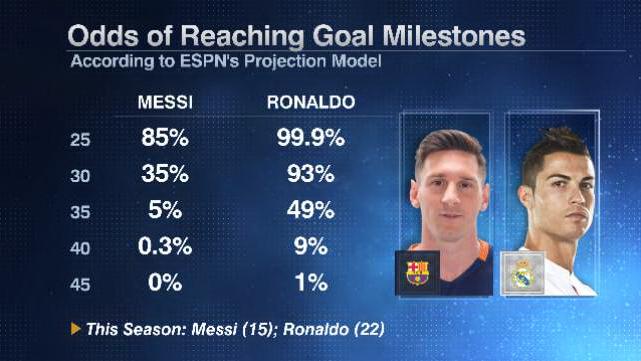 Messi Ronaldo milestones 20160226
