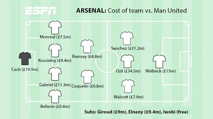Arsenal XI vs. Man United NEW