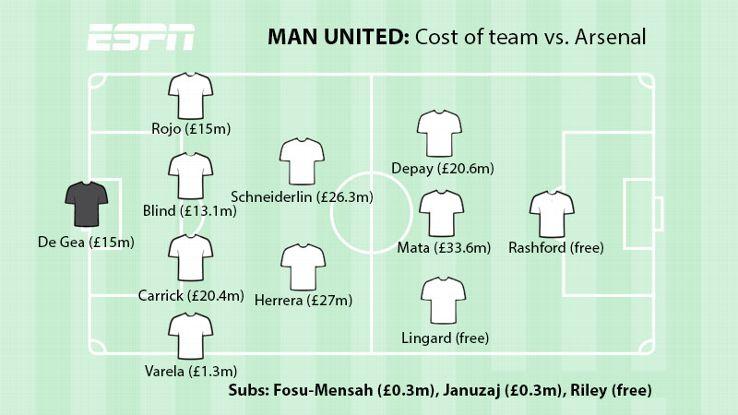 Man United XI vs. Arsenal