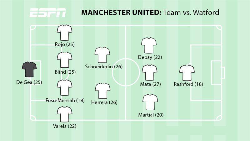 MUFC vs Watford