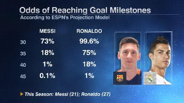 Messi Ronaldo milestones 20160310