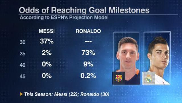 Messi Ronaldo milestones 20160415