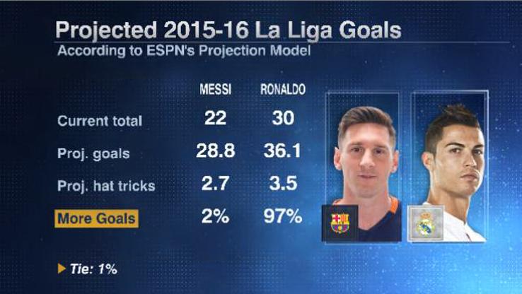 Messi Ronaldo season 20160415
