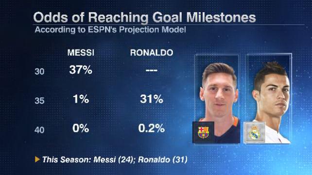 Messi Ronaldo milestones 20160422