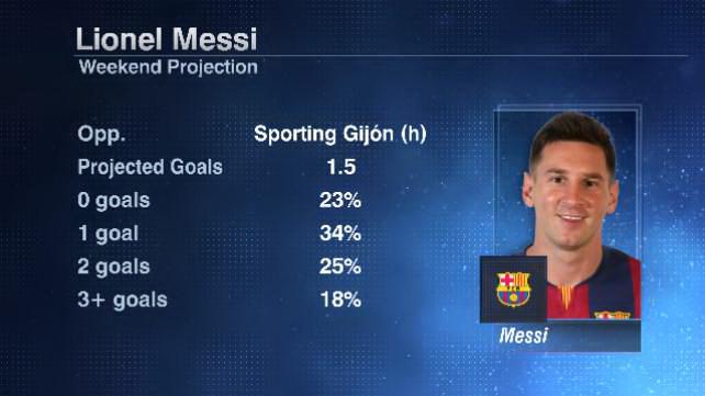 Messi Ronaldo weekend 20160422