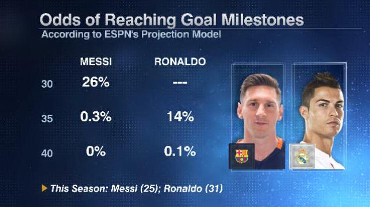 Messi Ronaldo milestones 20160429