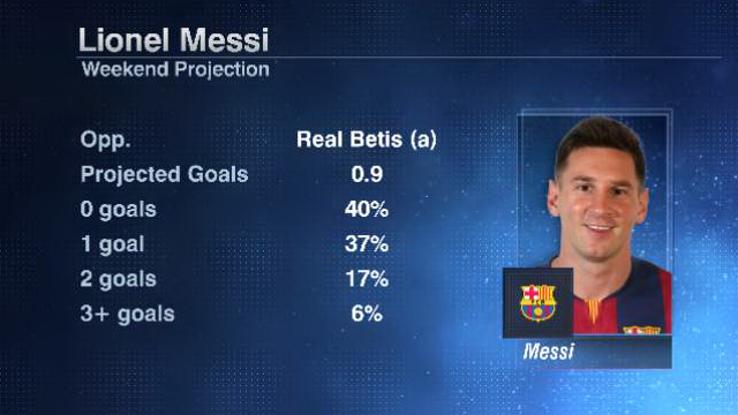 Messi Ronaldo weekend 20160429