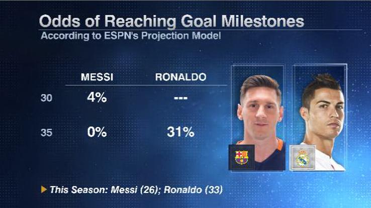 Messi Ronaldo milestones 20160513