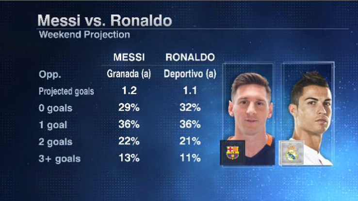 Messi Ronaldo weekend 20160512