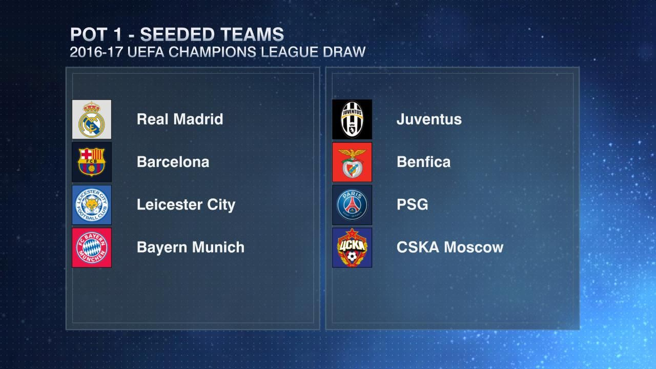 Champions League group stage draw seeds.