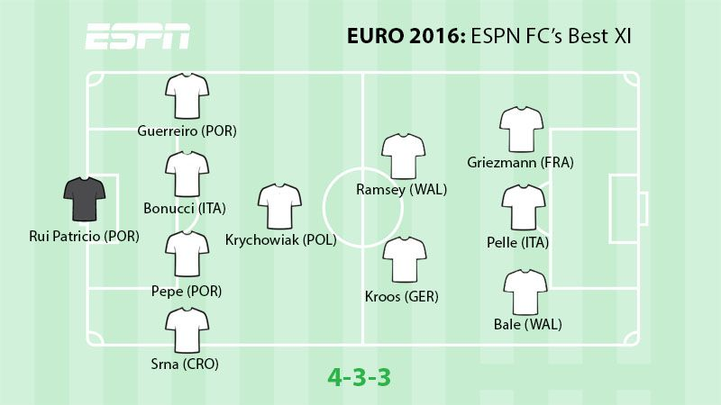 Euro2016BestXI