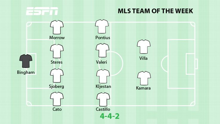 ESPN FC's Major League Soccer Team of the Week.