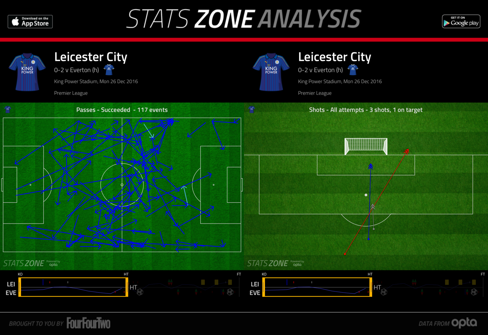Leicester v Everton graphic 2