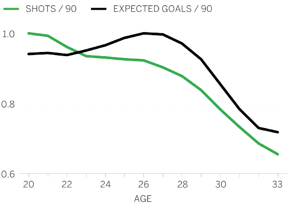 striker aging chart