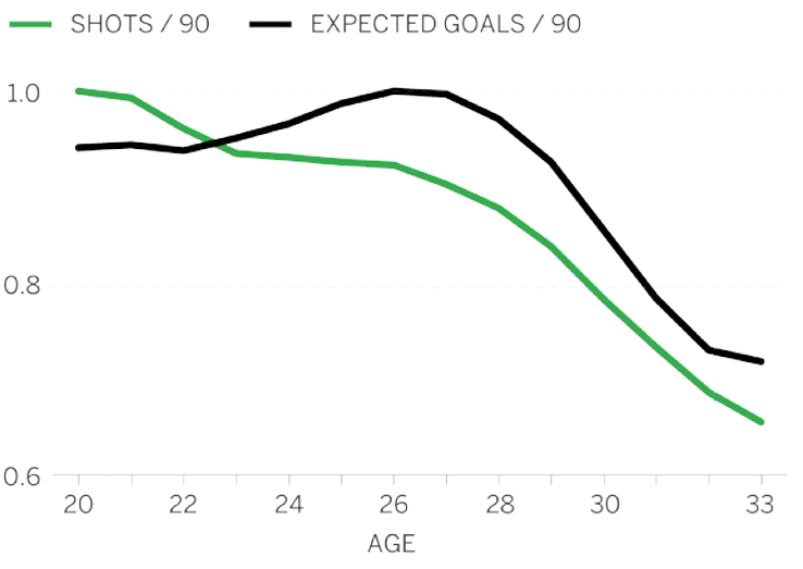 Soccer age curves show goalkeepers and central defenders