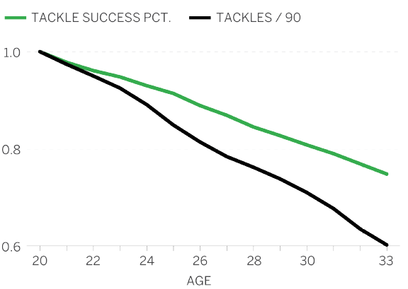 tackles curve
