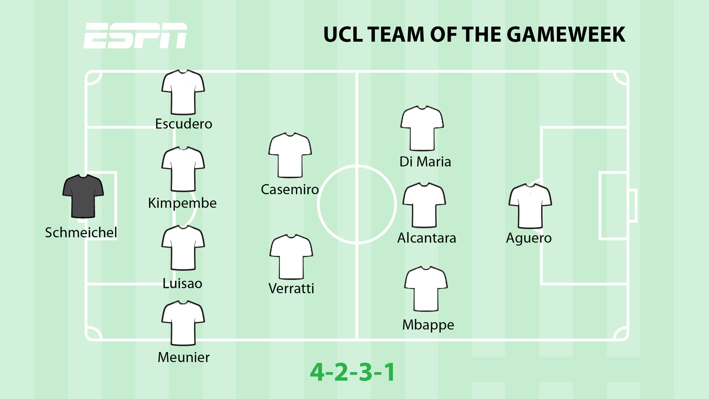 ESPN FC's Champions League Team of the Gameweek.