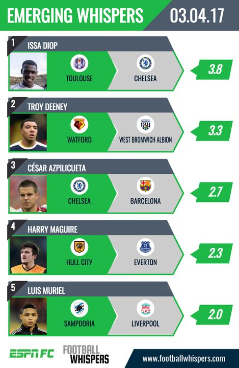The Emerging Whispers for Monday, April 3.
