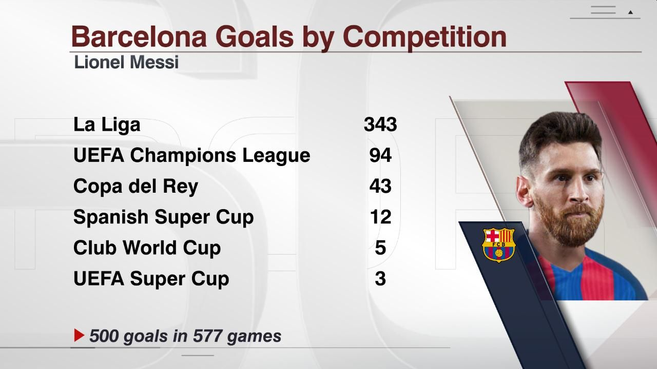 Messi goals by competition 20170423