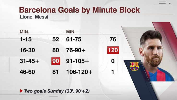 Messi goals by minute 20170423