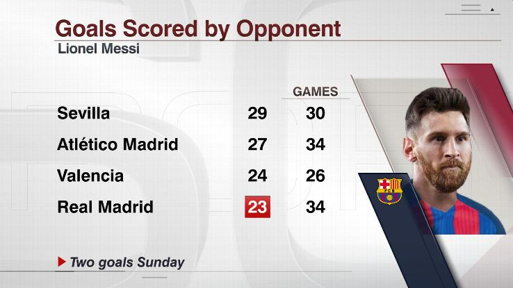 Messi goals by opponent 20170423