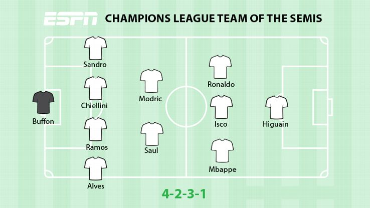 ESPN FC's Champions League Team of the Semifinals.