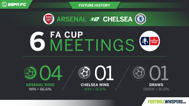 FW Arsenal Chelsea FA Cup H2H 20170526