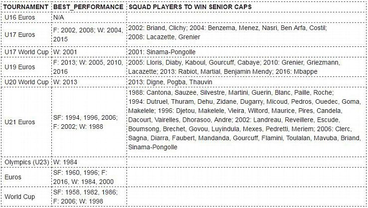 France were both European and world champions at the turn of the century thanks to their youth system.