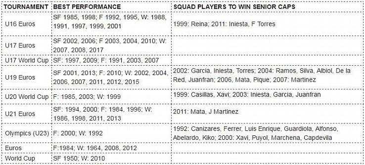 Spain won three consecutive major tournaments between 2008 and 2012.