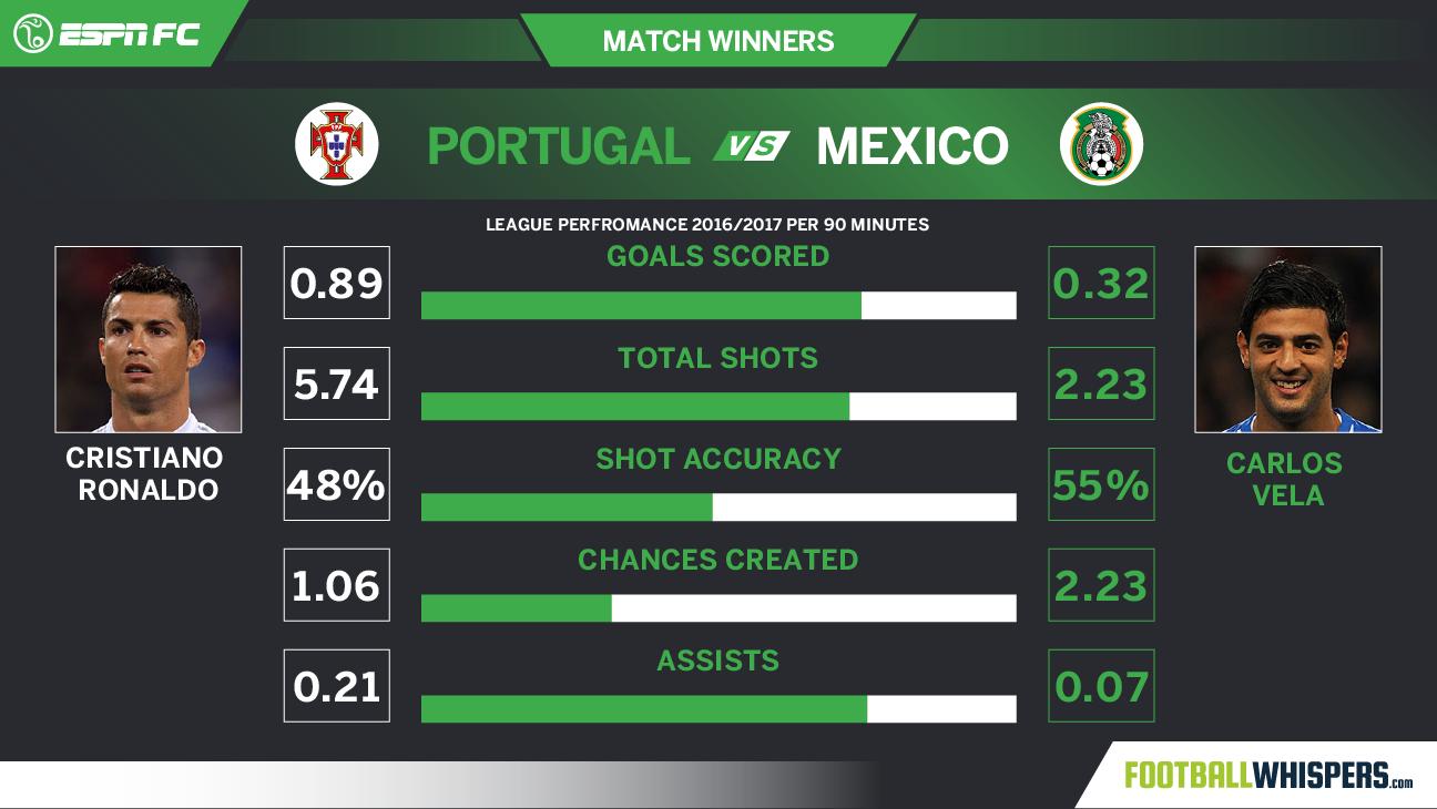 FW Ronaldo vs Vela 20170615