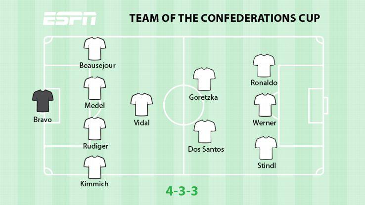Confederations Cup XI