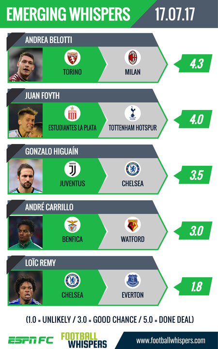 The latest emerging whispers in the summer transfer window, courtesy of Footballwhispers